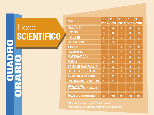 Quadro orario Scientifico